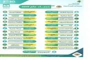 التقرير السنوي لجمعية البر الخيرية بابن شريم للعام 201م